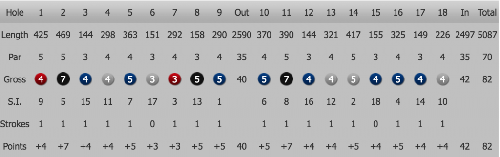 Handicap cut scorecard