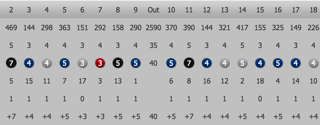 Finally, a handicap cut and I now play off 15!